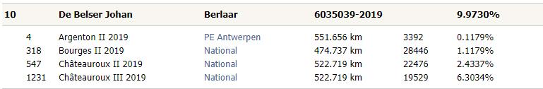 Pipa ranking jonge duiven - 4 prijzen - De Belser Johan Racing Pigeons Belgium